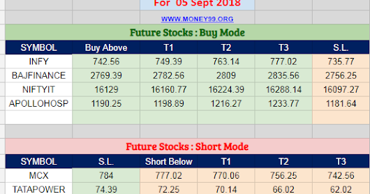 Most active future and option calls ( Pre Market Tips ) for 05 Sept 2018