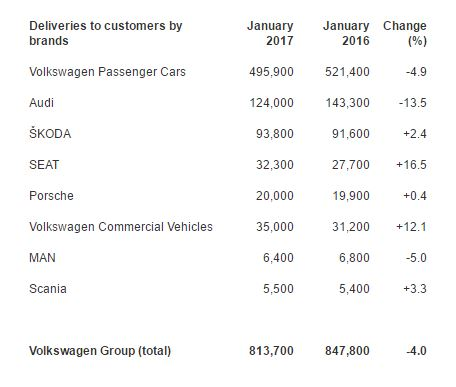 Overview of deliveries by the Volkswagen Group: