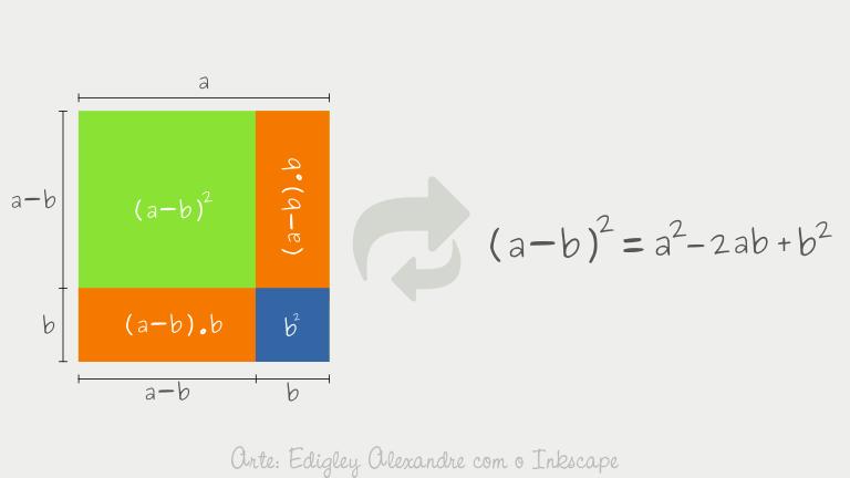 Visualizando propriedades algébricas