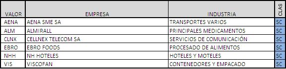 Clasificación de empresas que cotizan en IBEX 35 Small Caps