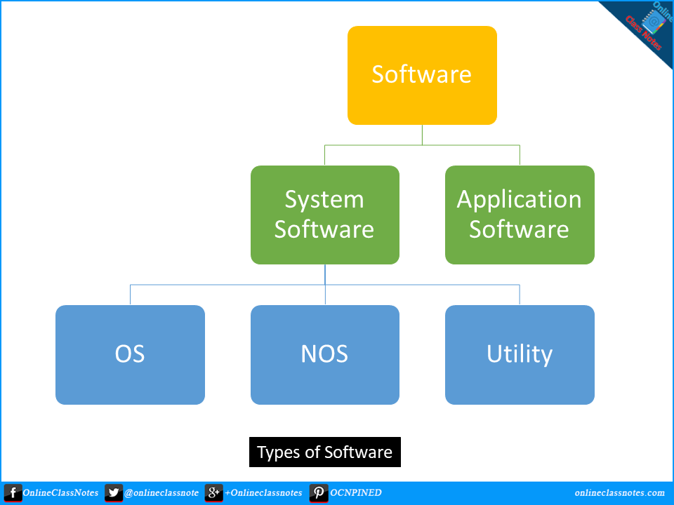 What is software? What are the various types of software