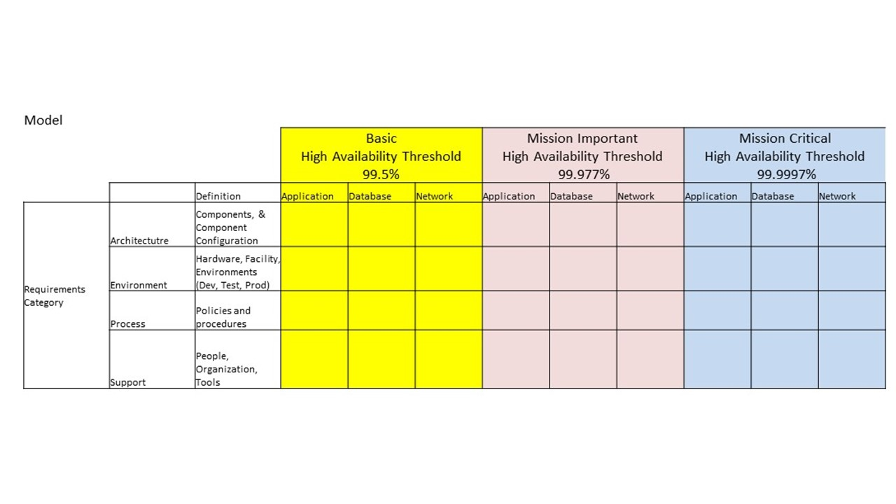 high availability assessment framework | market solutions to our