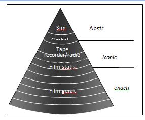 Pengertian Jenis dan Fungsi Media Pembelajaran