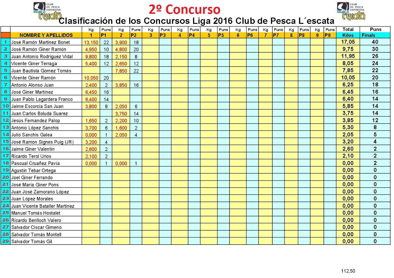 Club de pesca l escata clasificaci n concursos liga 2016 for Concurso de docencia 2016