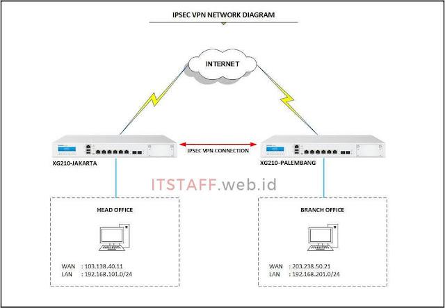 IPsec VPN Network Diagram - ITSTAFF.web.id