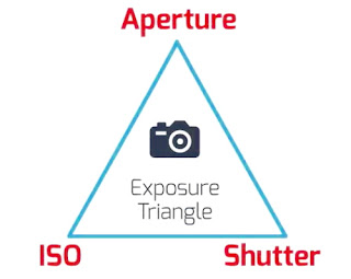 Exposure trianglr
