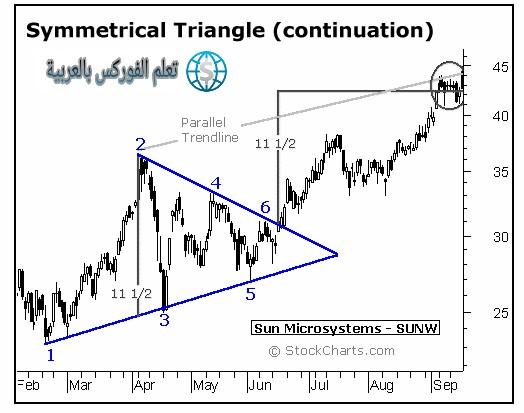 المثلث Triangle