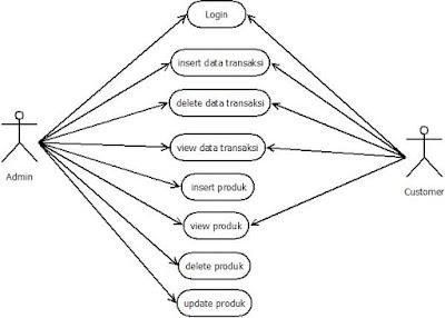 UML Toko Aksesoris Online ~ Information Technology