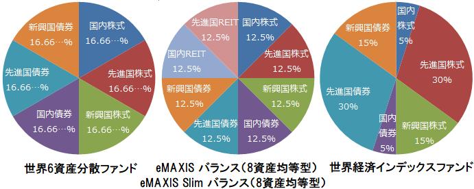 世界6資産分散ファンド、eMAXIS バランス(8資産均等型)、eMAXIS Slim バランス(8資産均等型)、世界経済インデックスファンドの基本投資割合