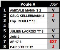 Le blog de la jam tennis de table championnat de france - Julien lacroix tennis de table ...