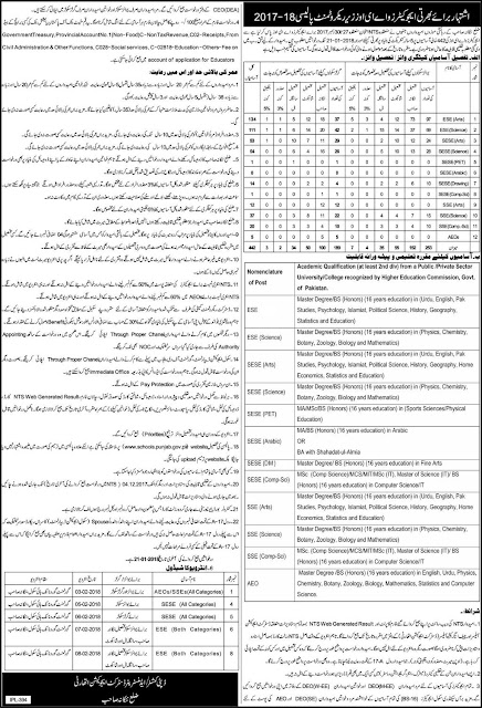 Educators Jobs 2018 Nankana Sahib District Ad