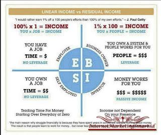 keuntungan wiraswasta, beda wiraswasta dan karyawan swasta, perbedaan wiraswasta dan karyawan