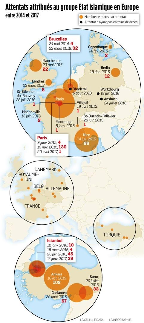 LP/Infographie Le Parisien - Graphique réalisé par Le Parisien, recensant les attentats de Daesh en Europe depuis 2014.