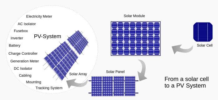 تكوين ونظام الالواح الشمسية