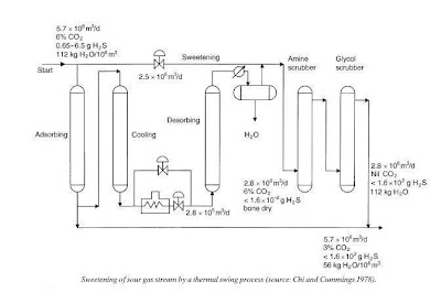 Process flow sheets: Sweetening of sour gas by a thermal