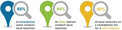 local searches on mobile device stats