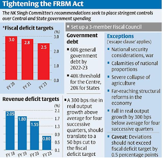 Hold fiscal deficit at 3% till FY20, says N.K. Singh panel