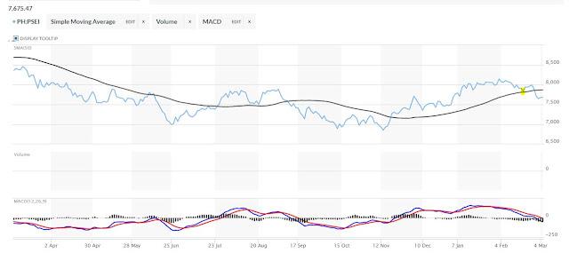 PSE Index