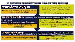 Αποτέλεσμα εικόνας για γραμματικη προτασεις συνδεση