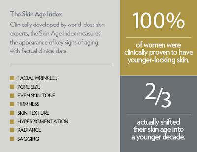 A decade of aging erased; skin age index; Kulit muda; garis halus; glowing; repair; firmness; kecantikan kulit; youth skin care; my shaklee youth; shaklee labuan; polarisgrup