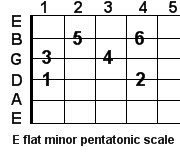 E flat minor pentatonic guitar scale
