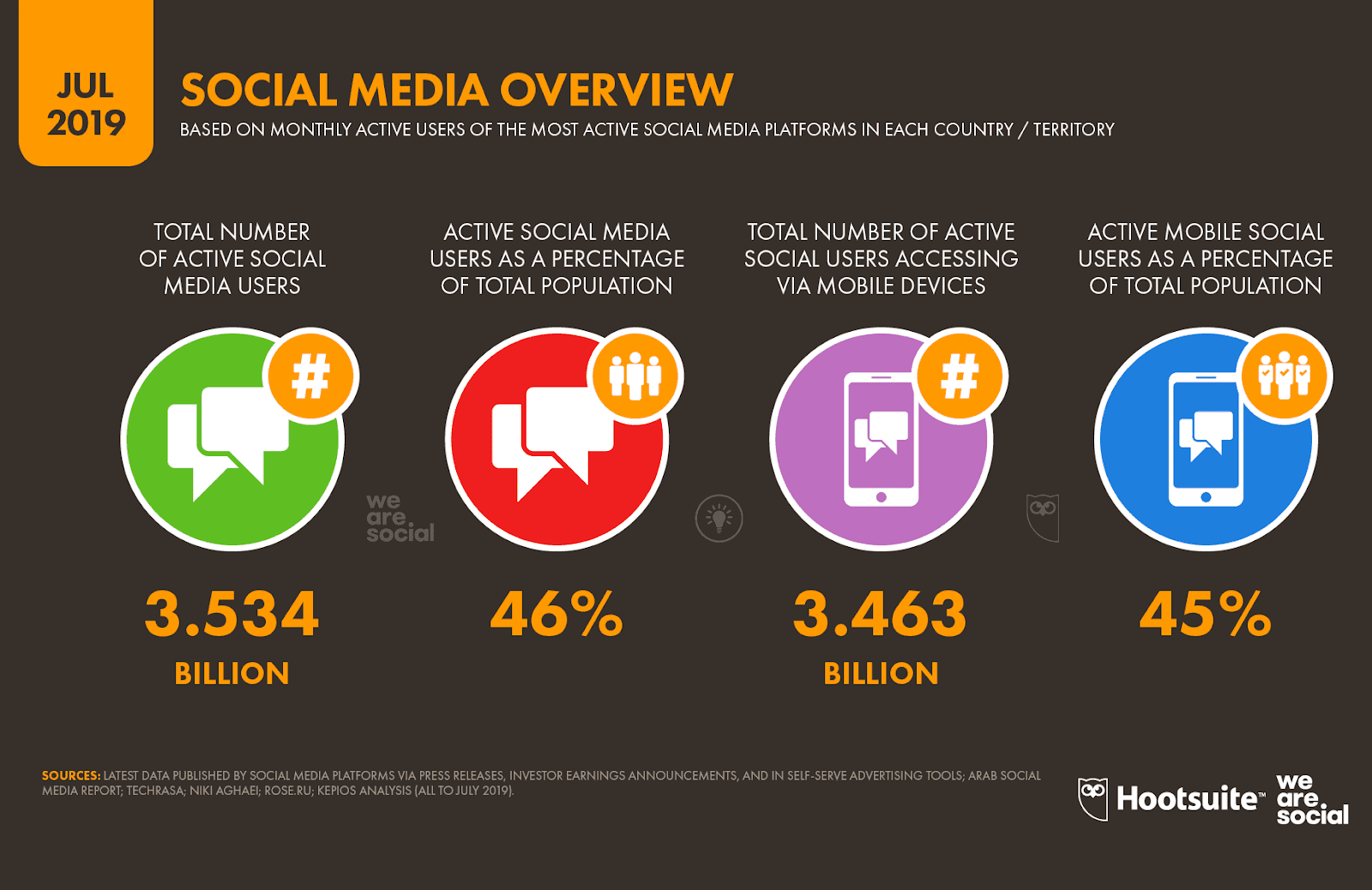 3.5 billion people actively use social media platforms every month, globally