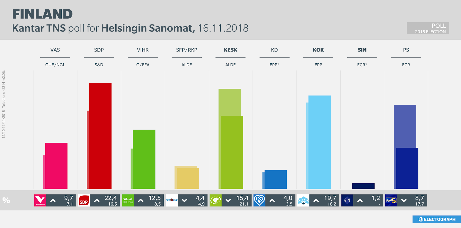 FINLAND: Kantar TNS poll chart for Helsingin Sanomat, November 2018