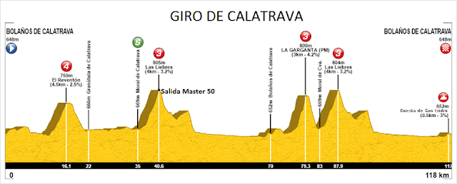 III Giro de Calatrava