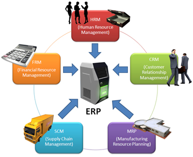 News Tips and Information Zone: Comparison of ERP OpenSource Software