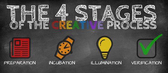 Wallas.creative-process.jpg