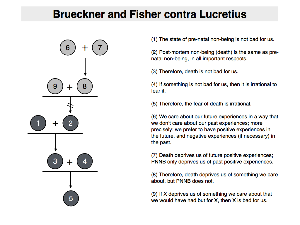 Premise Indicator Words: Philosophical Disquisitions: The Lucretian Symmetry