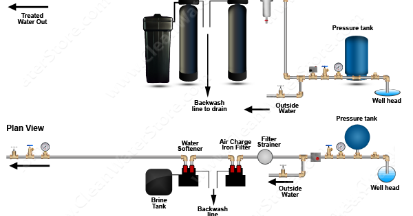 Clean Well Water Report How To Remove Sulfur Odors