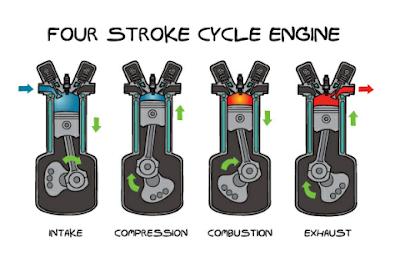 Gambar cara kerja enjin motor 4 lejang