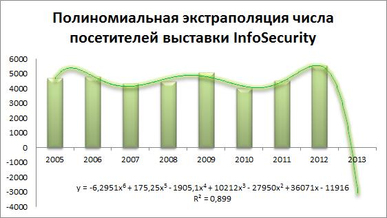Минус три тысячи сто посетителей в 2013 году