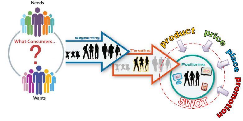 stp segmentasi targeting dan positioning Stp (segmentation, targeting, and positioning)  (2008), targeting adalah proses pengevaluasian segmentasi dan pemfokusan strategi pemasaran pada suatu negara .