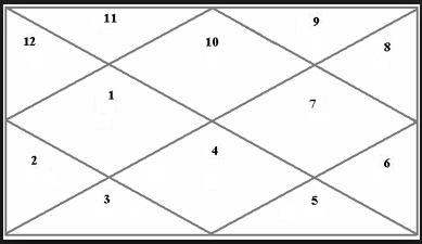 capricorn lagna astrology