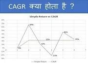 CAGR का मतलब क्या होता है ?