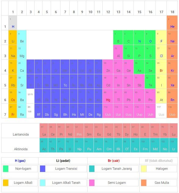 Perkembangan Sistem Periodik Unsur