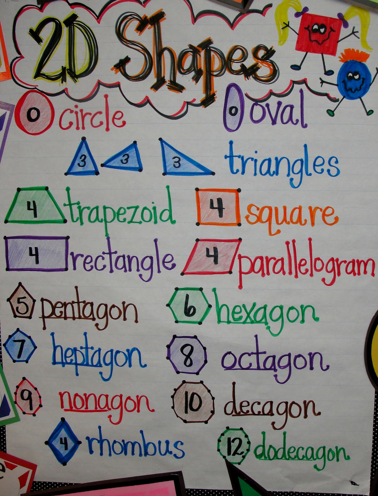 2d Geometric Shapes Chart 3d Shapes For First Graders 3 D Shapes Anchor Chart For