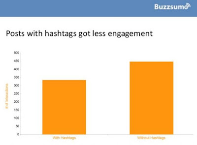 Estudio-Buzzsumo-hashtags-Facebook