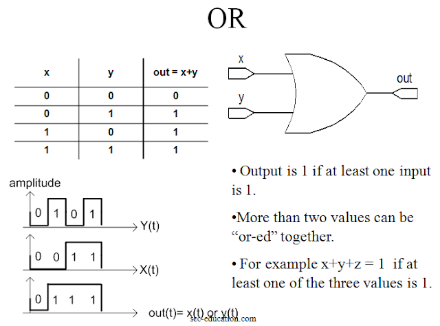 Digital Logic Fundamentals,gates,logic gates,boolean algebra,and gate,nand gate,truth table,