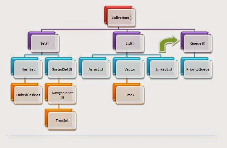 9 Key Interfaces of Collection framework and Collection framework Hierarchy  - Tech Me More