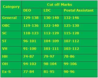 SSC CHSL Exam Cut Off Marks 2017