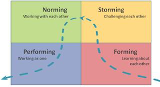 forming, storming, norming, performing