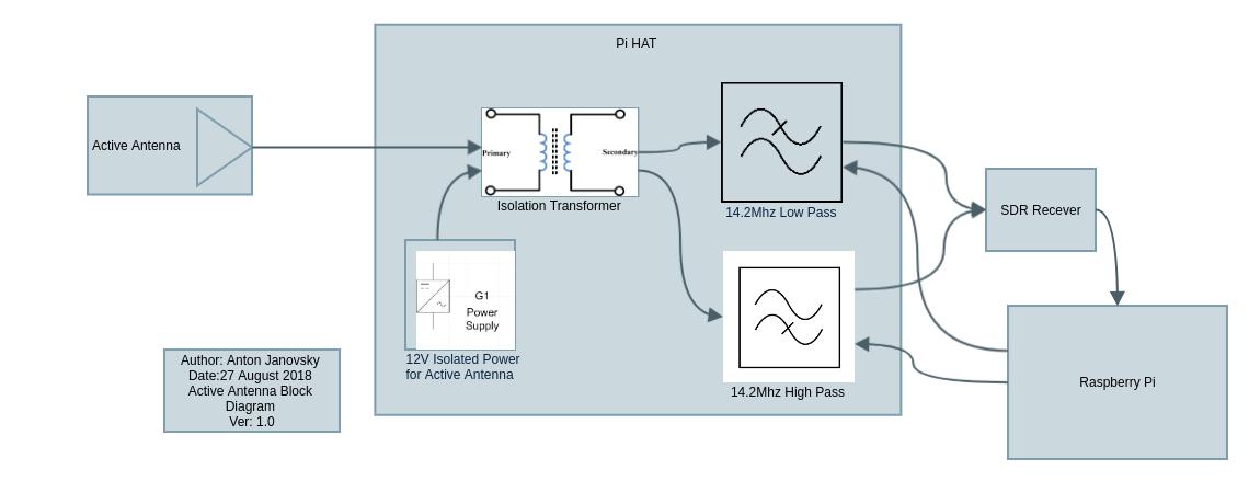 ZR6AIC: RF Noise Antenna System