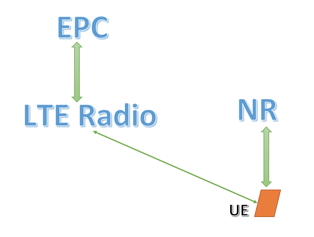 Tayal's way to learn LTE: All about PDCCH and CCE allocation