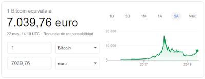 Evolución histórico Bitcoin en euros