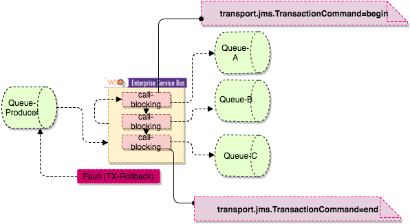 DUSHAN 'S VIEW: Distributed Transaction (XATransaction) For JMS