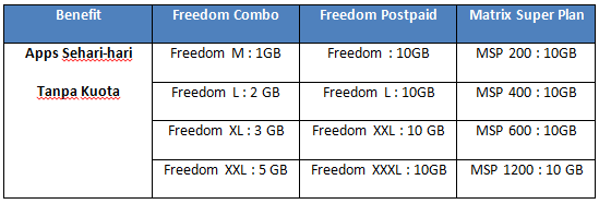 "Benefit Kuota Apps Sehari-hari tanpa kuota"" Khusus Pelanggan paket Freedom Combo, Freedom Postpaid dan MSP/Super Plan"