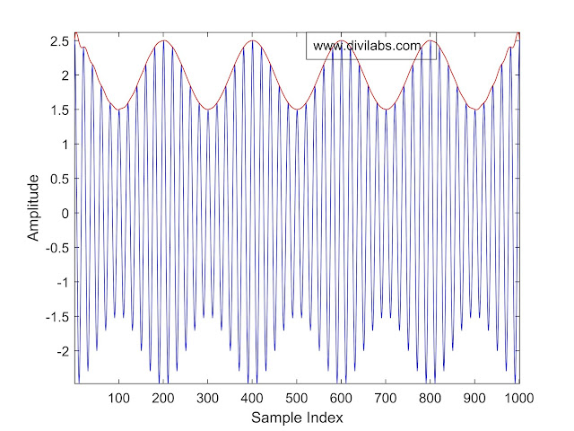 Upper Envelope of Amplitude modulated signal